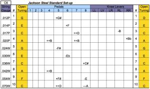 10-String Standard Pedal Setup C6