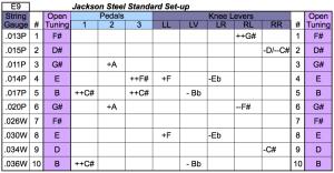 10-String Standard Pedal Setup E9